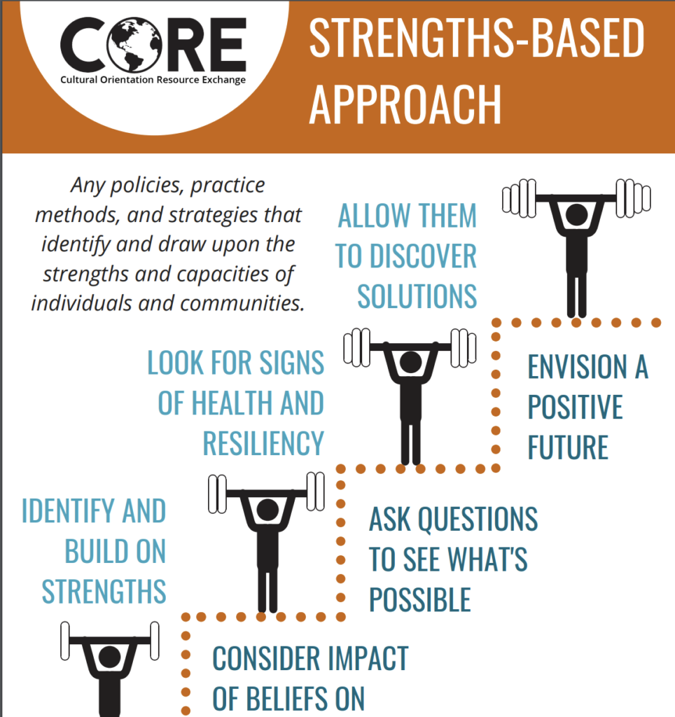 Strengths-Based Approach Poster - CORE
